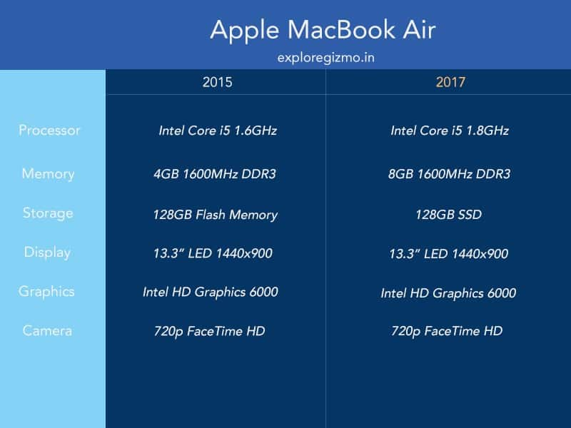 macbook air 2015 vs 2017